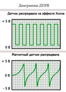 диаграммы дпрв