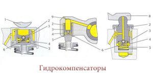 К чему приводит стук гидрокомпенсаторов