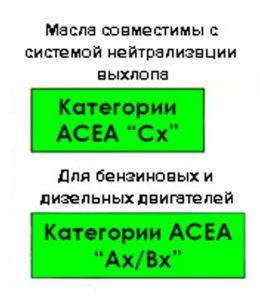 обозначение маркировки моторных масел