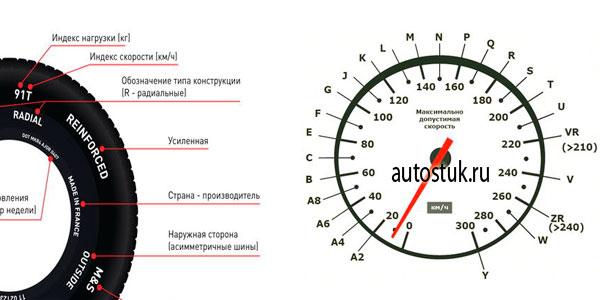 индекс скорости и нагрузки шин расшифровка