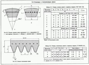 ремень поликлиновой размеры