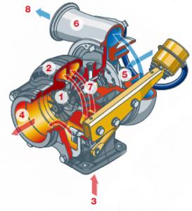 устройство турбонагнетателя