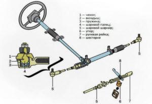 схема рулевого реечного механизма