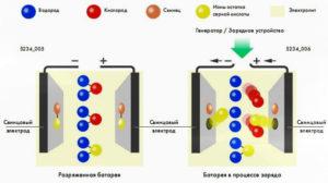 зарядка свинцово кислотного аккумулятора