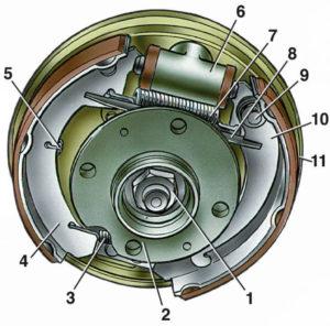 барабанный тормоз устройство