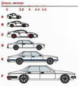 классы машин