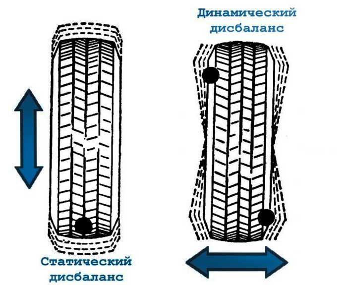 балансировка колес авто
